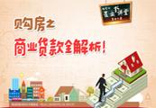 买房商业贷款全解析