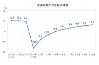 1-10月全国商品房销售面积13.3亿㎡ 住宅销售增长0.8%