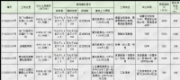 [挂牌]柳州国有建设用地(2020)71号使用权出让公告