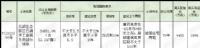 [挂牌]柳州国有建设用地(2020)74号使用权出让公告