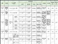 [挂牌]柳州国有建设用地(2020)73号使用权出让公告