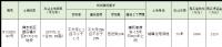 [挂牌]柳州国有建设用地(2020)72号使用权出让公告