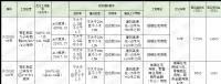 [挂牌]柳州国有建设用地(2020)76号使用权出让公告