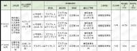 [挂牌]柳州国有建设用地(2020)75号使用权出让公告