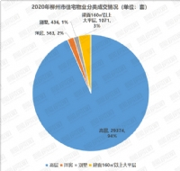 2020年柳州住宅成交需求报告:改善需求上涨明显