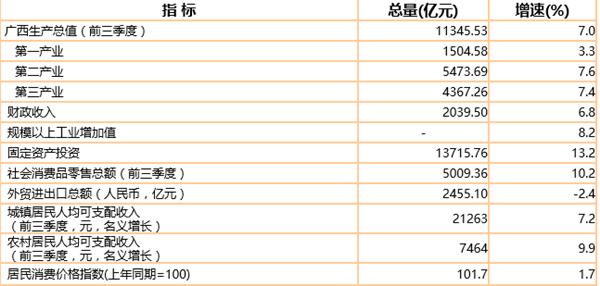 10月份经济指标_10月份我县主要经济指标图表