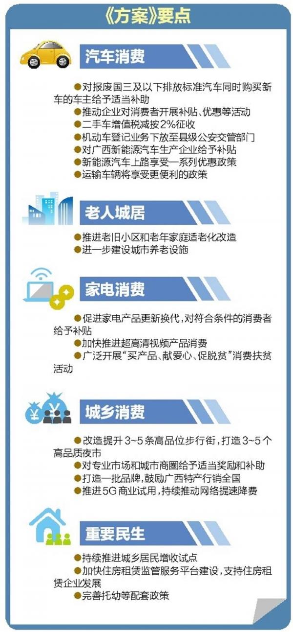 广西出台方案 鼓励汽车更新换代和家电以旧换新