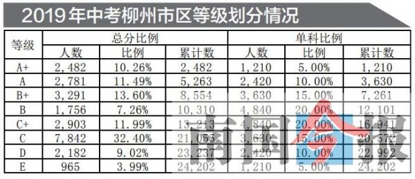 柳州市区2482人中考总成绩A+ 招生录取工作将开始