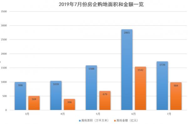 中原地产首席分析师张大伟表示,从土地市场来看,2019年4月开始,一二线城市土地市场升温,出现小阳春,溢价率也保持在20%左右。