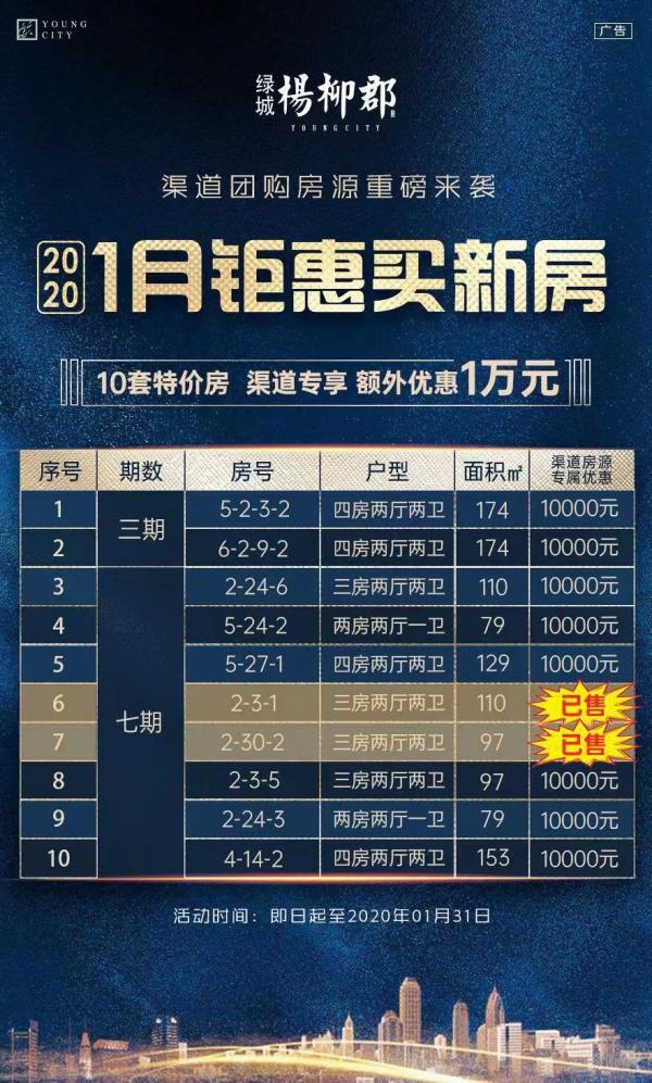 1月钜惠买新房 10套特价房额外享优惠