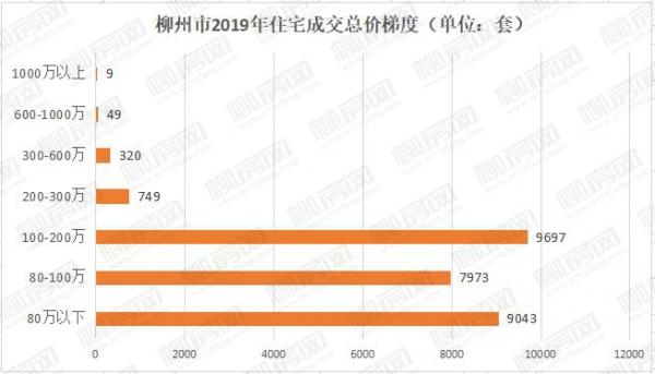 2019年柳州住宅成交需求报告:百万级华宅占据主导