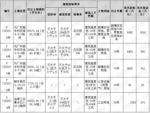 [挂牌]柳州国有建设用地(2020)3号使用权出让公告