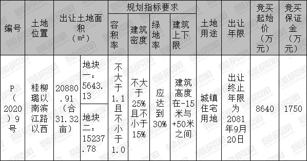 [挂牌]柳州国有建设用地(2020)5号使用出让公告