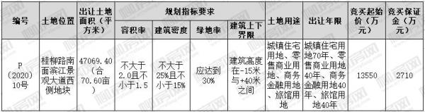 [挂牌]柳州国有建设用地(2020)6号使用权出让公告