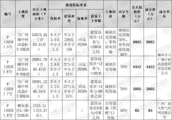 开创滨江西新时代 164.32亩马厂城中村改造地块顺利成交