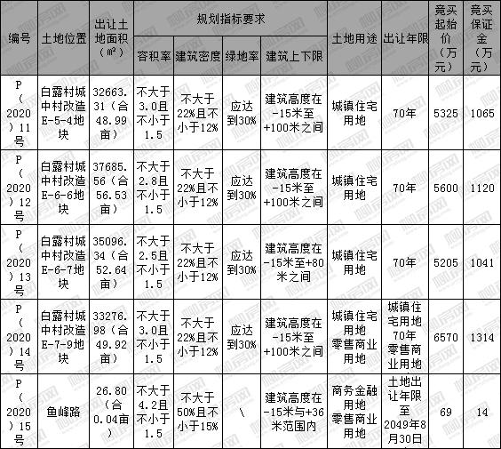 [挂牌]柳州国有建设用地(2020)8号使用权出让公告