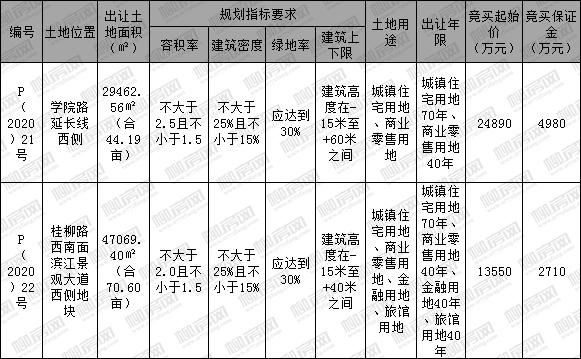 [挂牌]柳州国有建设用地(2020)12号使用权出让公告