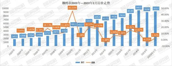 @柳州人 如果时光回到2012年你会在哪里买房子?