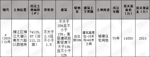 [挂牌]柳州国有建设用地(2020)14号使用权出让公告