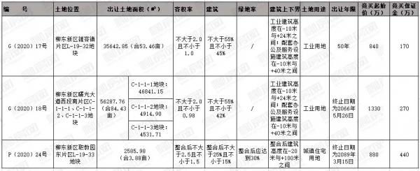[挂牌]柳州国有建设用地(2020)15号使用权出让公告