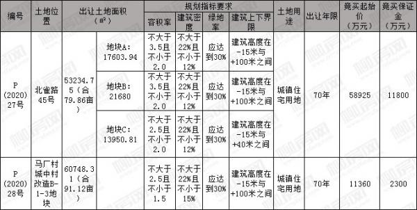 [挂牌]柳州国有建设用地(2020)19号使用权出让公告