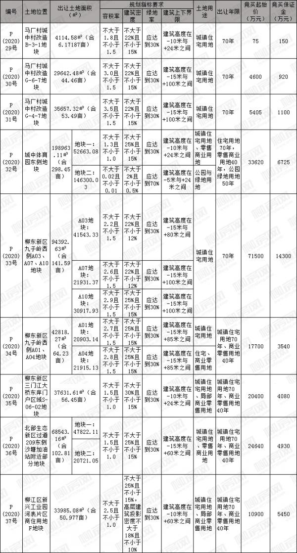 [挂牌]柳州国有建设用地(2020)23号使用权出让公告