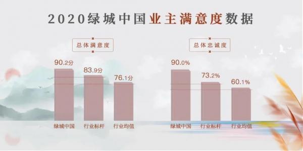 2020年中国城市居民居住满意度揭晓