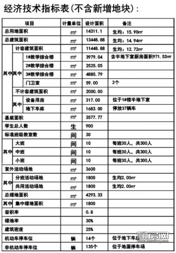 学院路幼儿园总平图经济技术指标.png