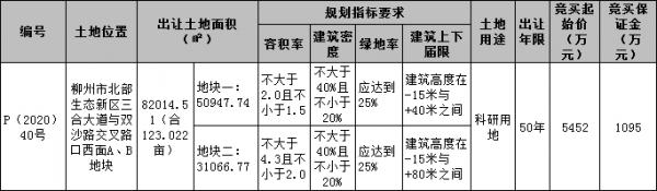 [挂牌]柳州国有建设用地(2020)30号使用权出让公告