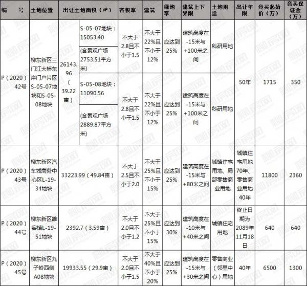 [挂牌]柳州国有建设用地(2020)34号使用权出让公告