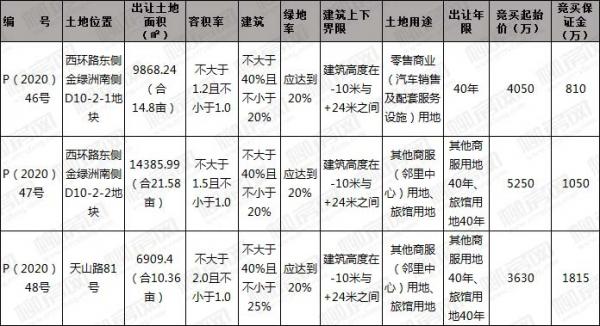 [挂牌]柳州国有建设用地(2020)35号使用权出让公告