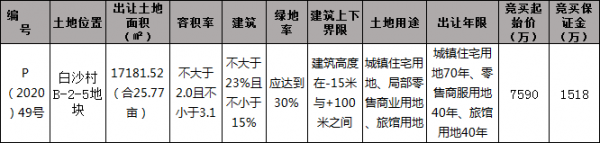 [挂牌]柳州国有建设用地(2020)36号使用权出让公告