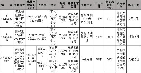 7月柳州土地市场收官 合157亩市政配套用地底价成交
