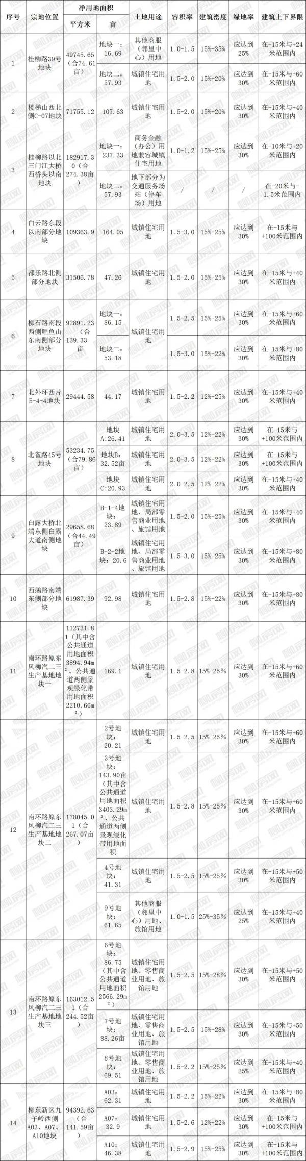柳州推介14宗1891亩地31家房企围观 装配式建筑全面铺开?