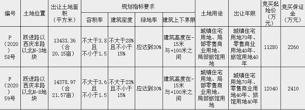 [挂牌]柳州国有建设用地(2020)47号使用权出让公告