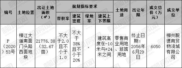 柳江32亩商业用地底价成交 打造商务服务中心