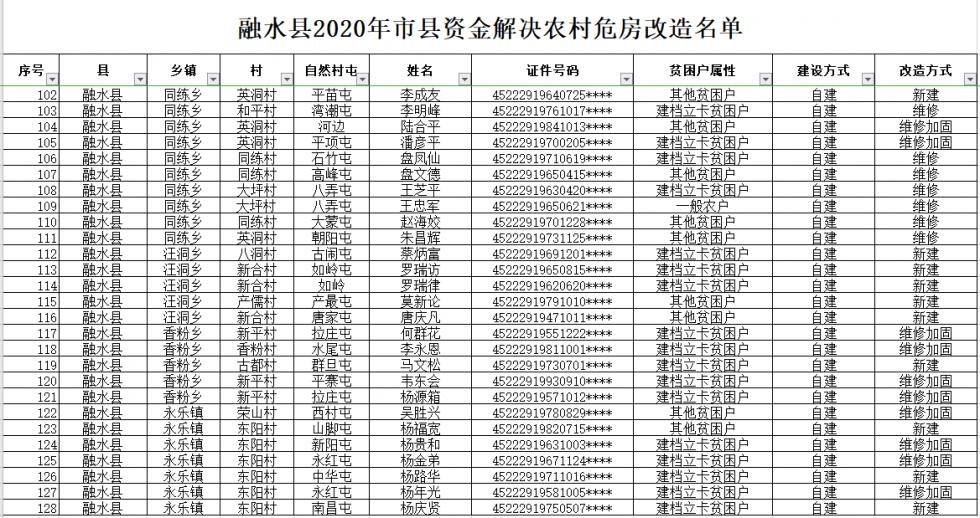 2020年融水县农村危房改造项目公示