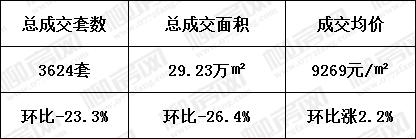 9月柳州新房总成交情况.jpg