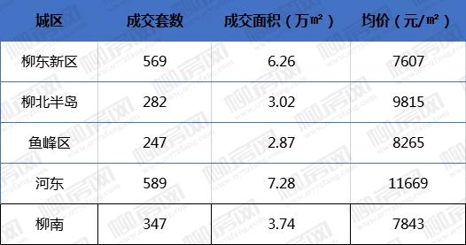 9月各城区住宅成交情况.jpg