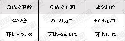 1月新房总成交情况-.jpg