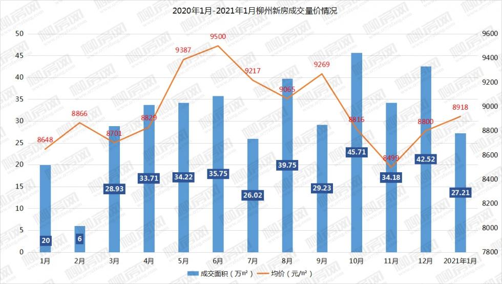 2020年1月-2021年1月柳州新房成交量价情况-.jpg
