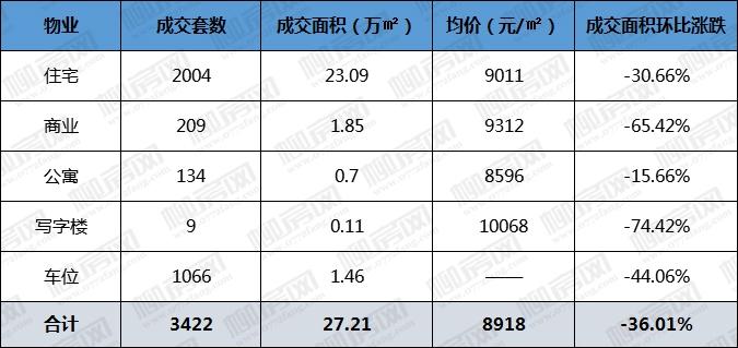 1月各物业成交情况-.jpg