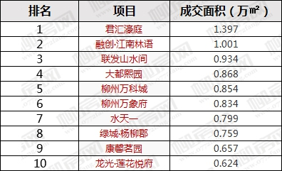 1月新房成交面积榜-.jpg
