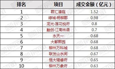 1月新房成交金额榜-.jpg